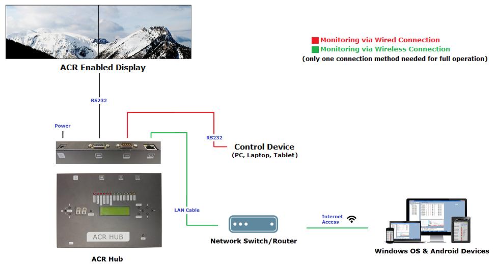 ACR diagram (web)
